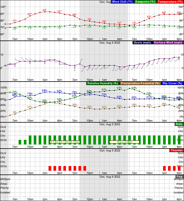 Hourly Weather Forecast Graph For The Next 36 Hours